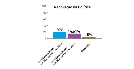 renovacao-na-politica